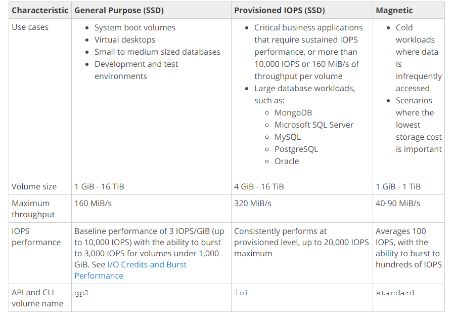 AWS performance and space